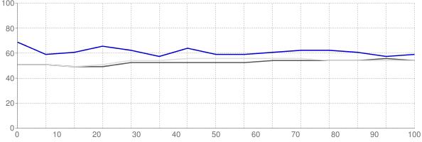 Percent of median household income going towards median monthly gross rent in McAllen Texas
